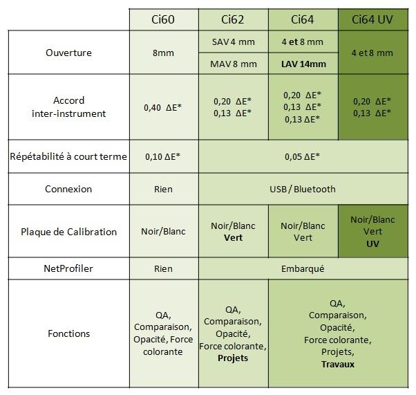 Ci6x différents modèles